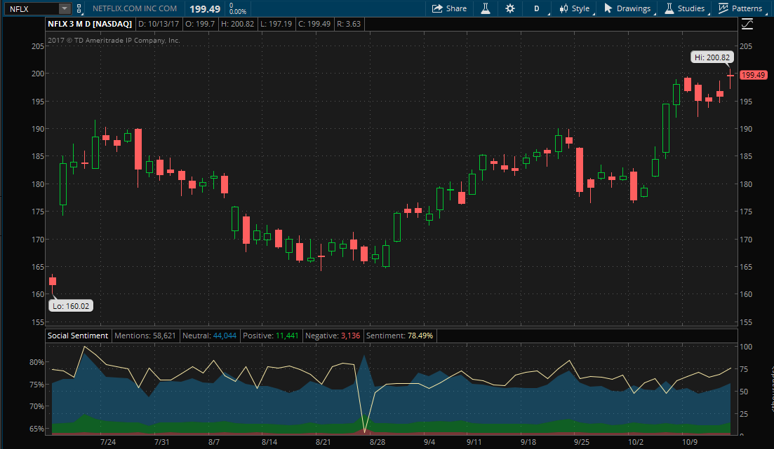 Stock chart showing three month performance of Netflix and the company's social sentiment