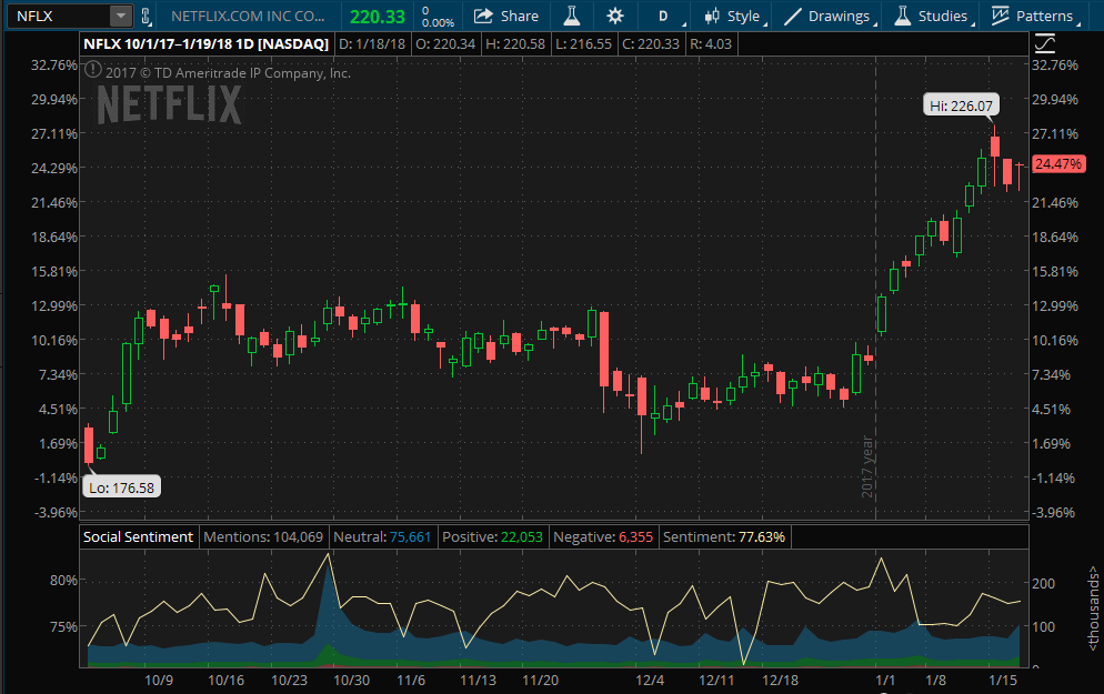 Netflix stock chart since the end of the third quarter.