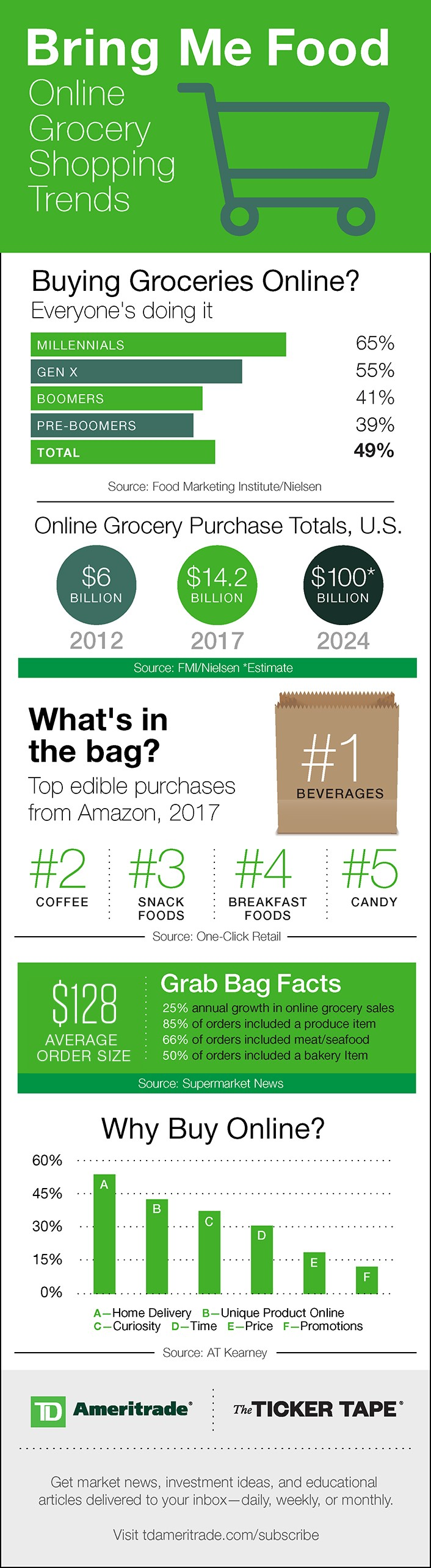 Online grocery retail stats and facts