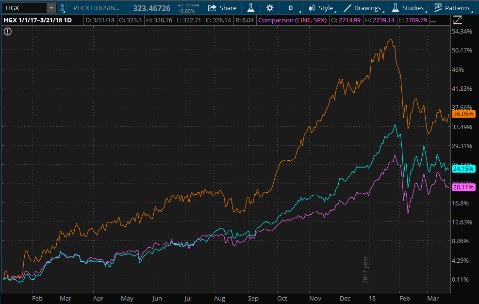 PHLX Housing Sector chart compared to S&P 500 and the Dow Jones Industrial Average