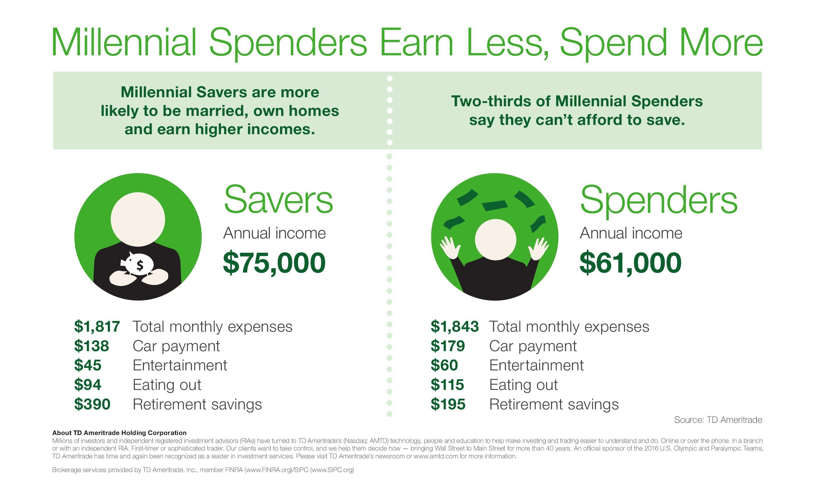 Savers vs. Spenders