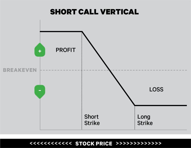 Short call vertical trading option