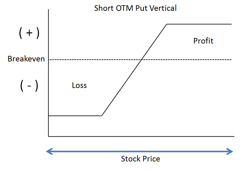 Short Put Vertical Spread