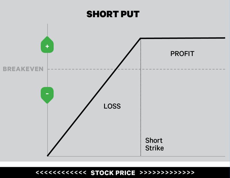 Stock chart showing a short put