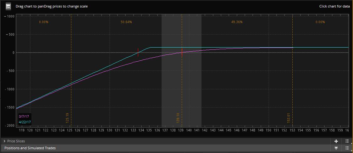 Short Put Payoff Chart