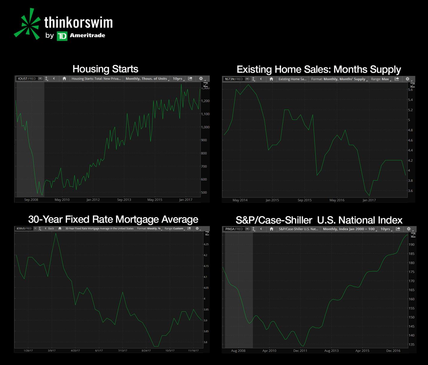 Thinkorswim charts showing different aspects of housing market economic data