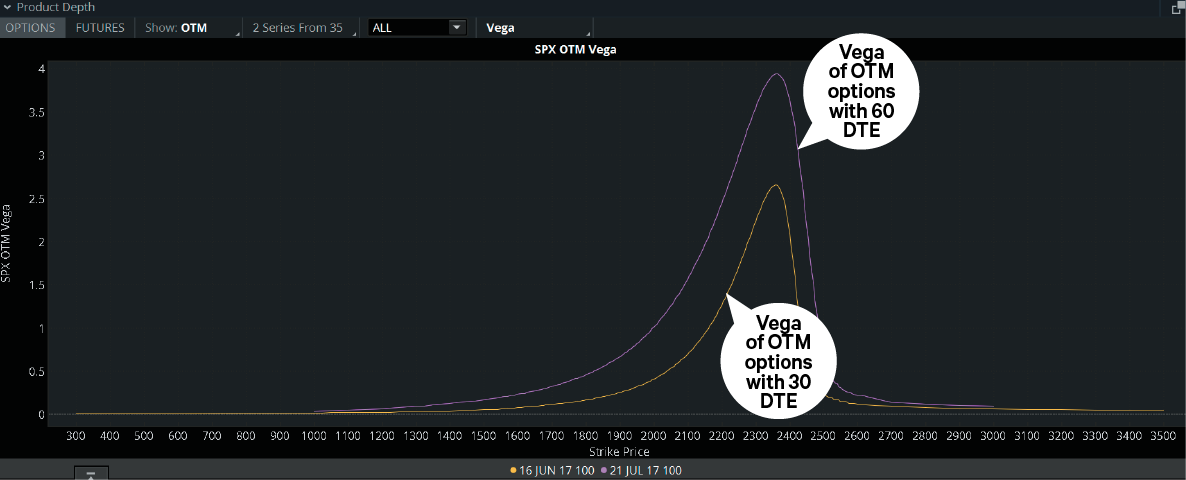 Options vega in a tool for stock trading.