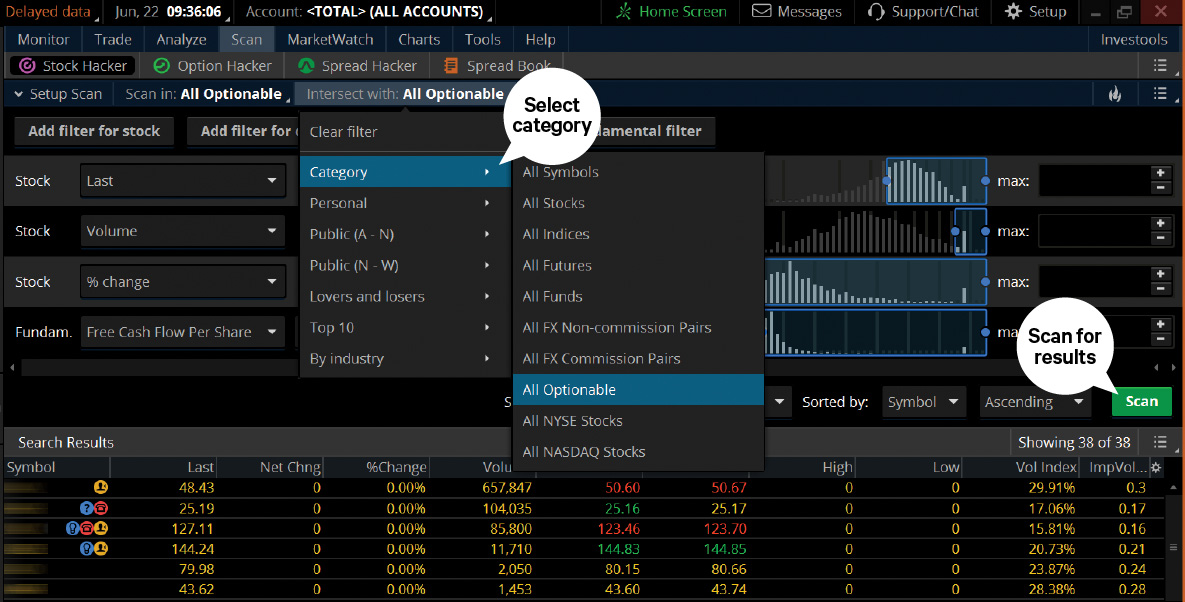 Analyzing stock charts in TD Ameritrade's thinkorswim trading program.
