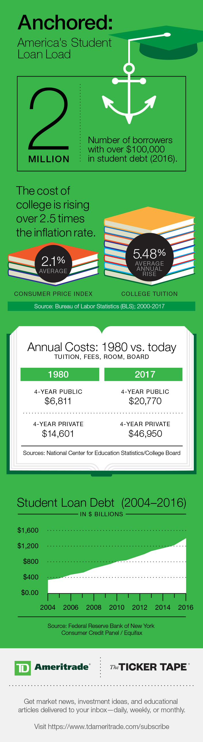 Student loan debt and education costs