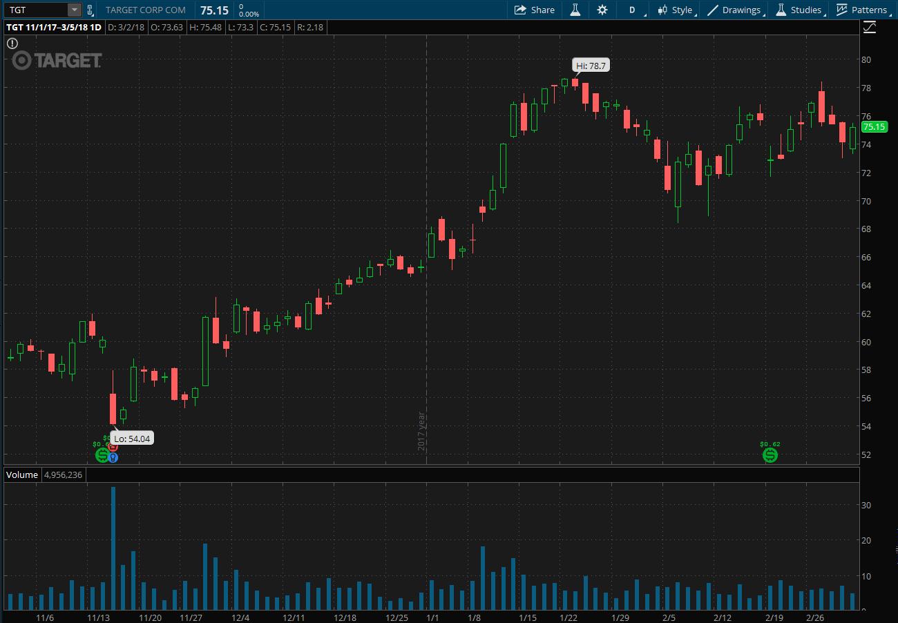 Target Corporation Stock Chart