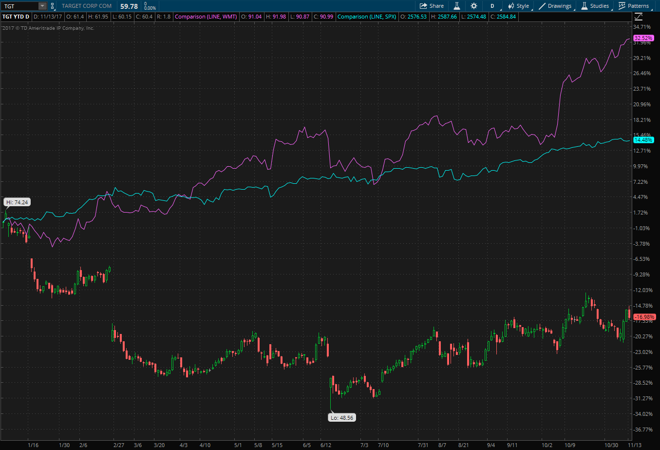 Stock chart showing YTD performance of Target (TGT), Wal-Mart (WMT) and the S&P 500