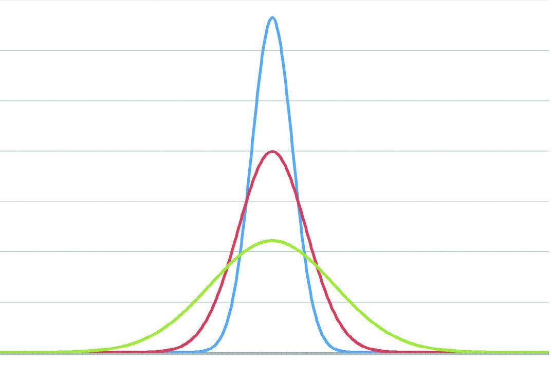 distribution curve kurtosis
