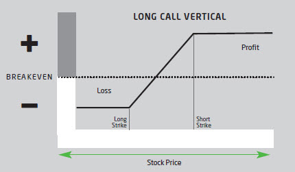 Long call vertical