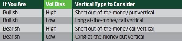 Choosing vertical options spreads