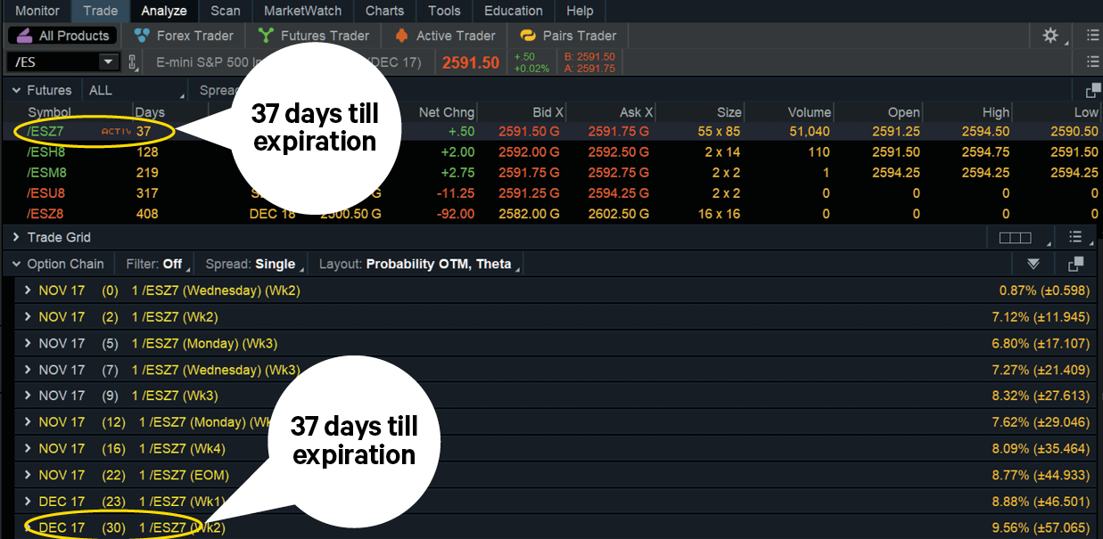 futures contract expirations