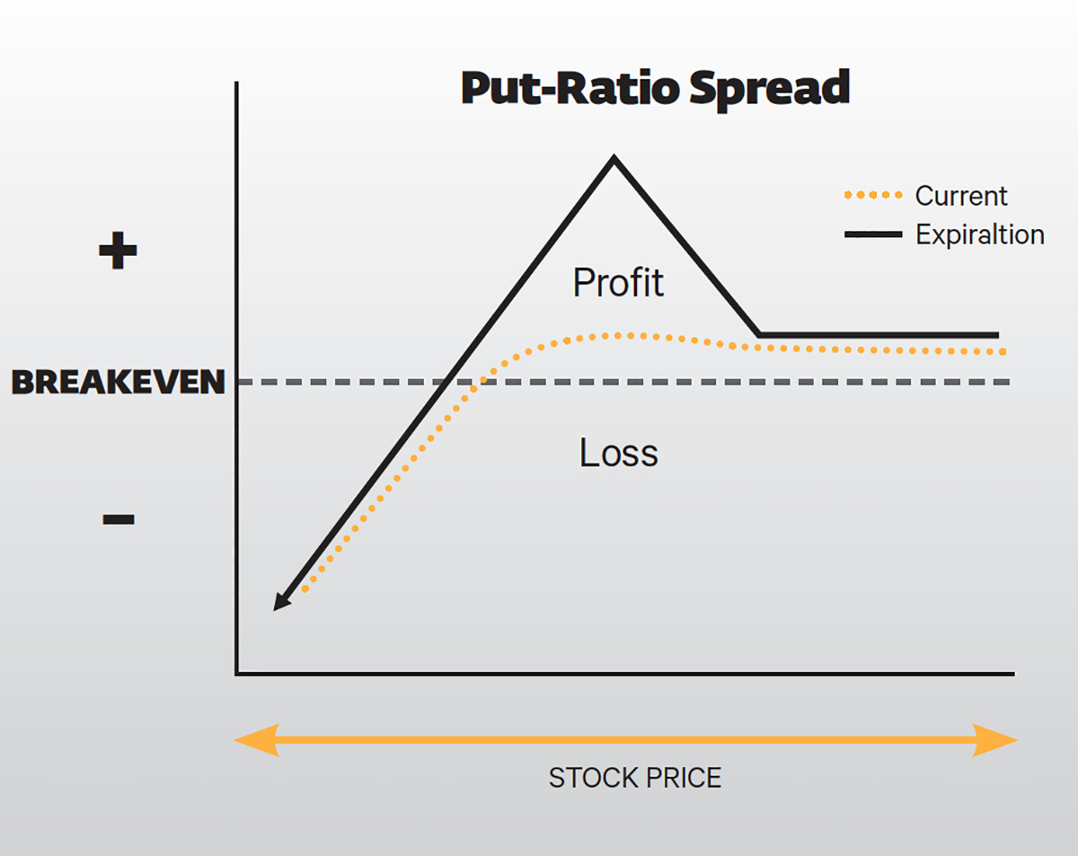 Put-Ratio Spread