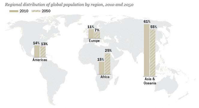 Population shift forecast