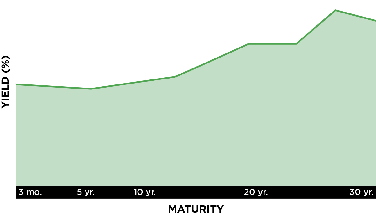 Positive-sloping, or normal, yield curve