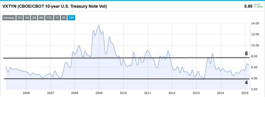 CBOE's 10-year Treasury Note Volatility Index (VXTYN) extreme readings
