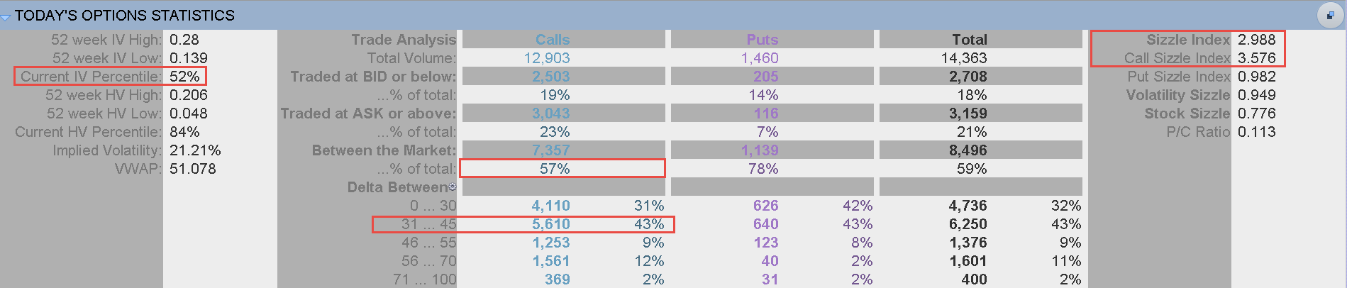 Above-average options activity