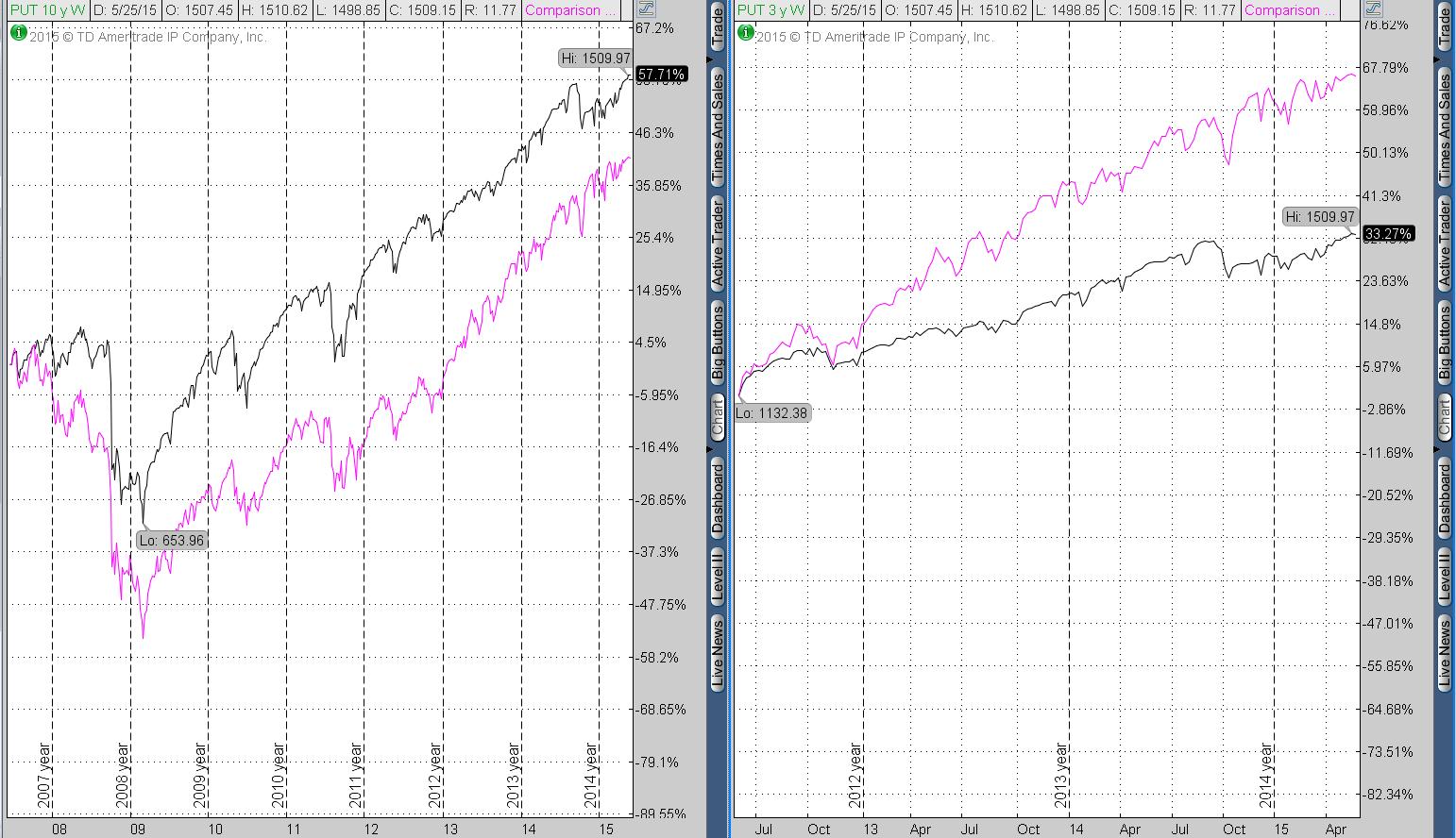 Selling put index vs. S&P 500