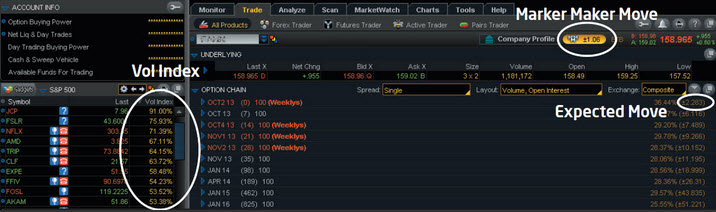 Vol Index, Expected Move, and the Market Maker Move