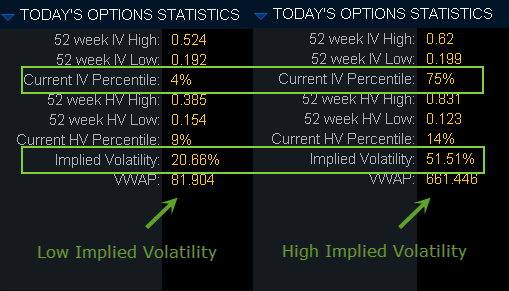 Implied volatility and percentile ranking