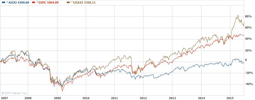 Comparing stock markets: U.S., Germany, Australia