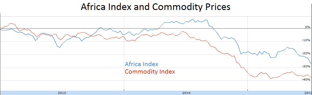 Africa equities index and commodity prices