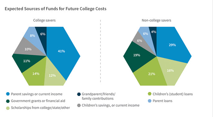 Sallie Mae's analysis of who pays for college