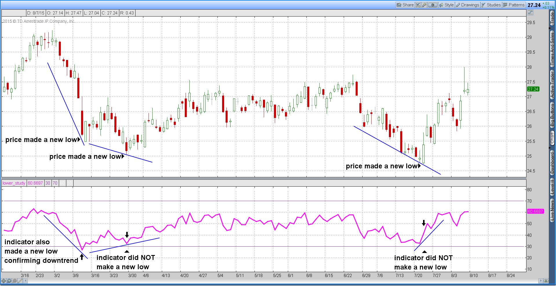 Bullish chart divergence