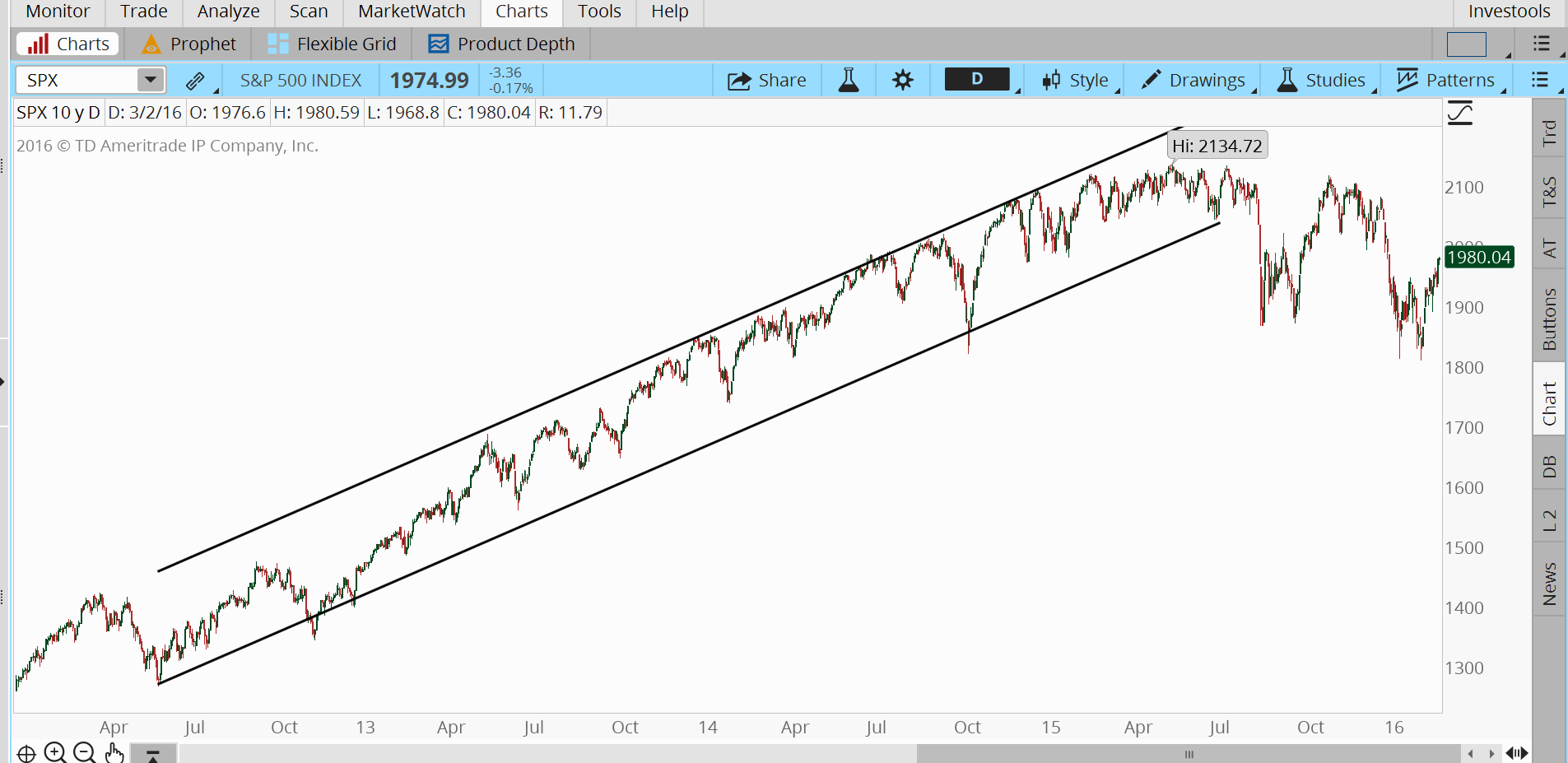 Break in the long-term SPX trend