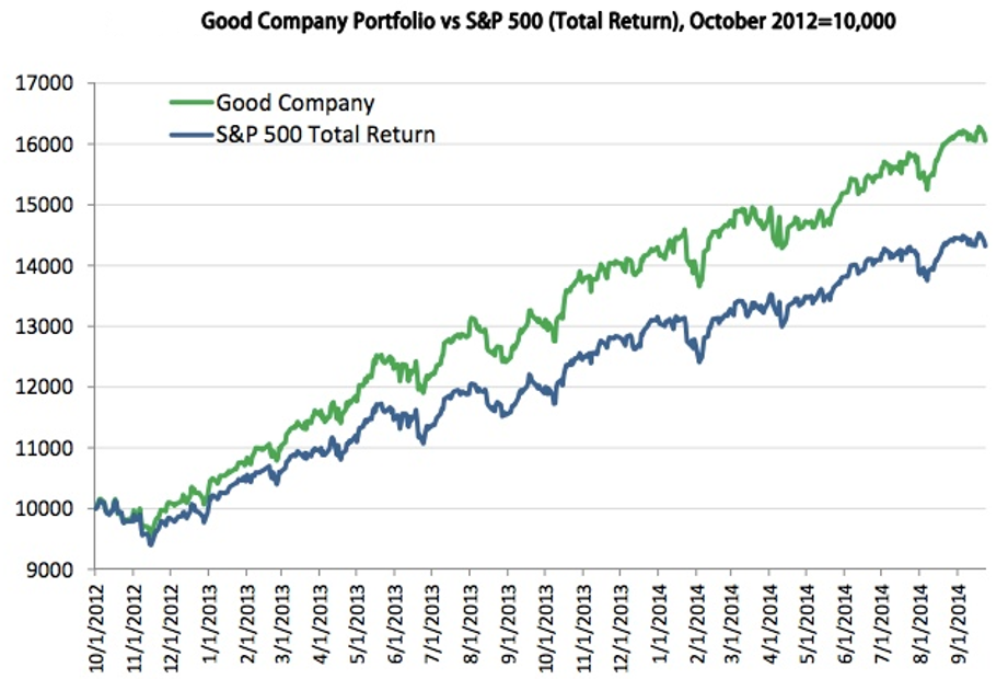 Good Company index and SPX