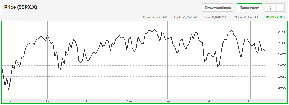 Sideways trend: roughly equal highs and lows