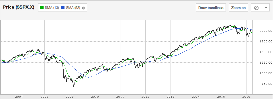 Weekly line chart of SPX with two SMAs