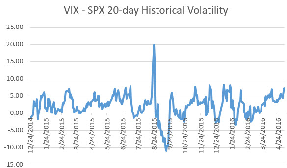 SPX historical volatility