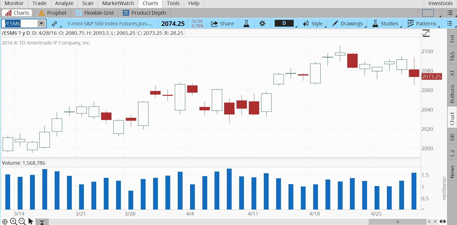 E-mini S&P 500 Index Futures chart