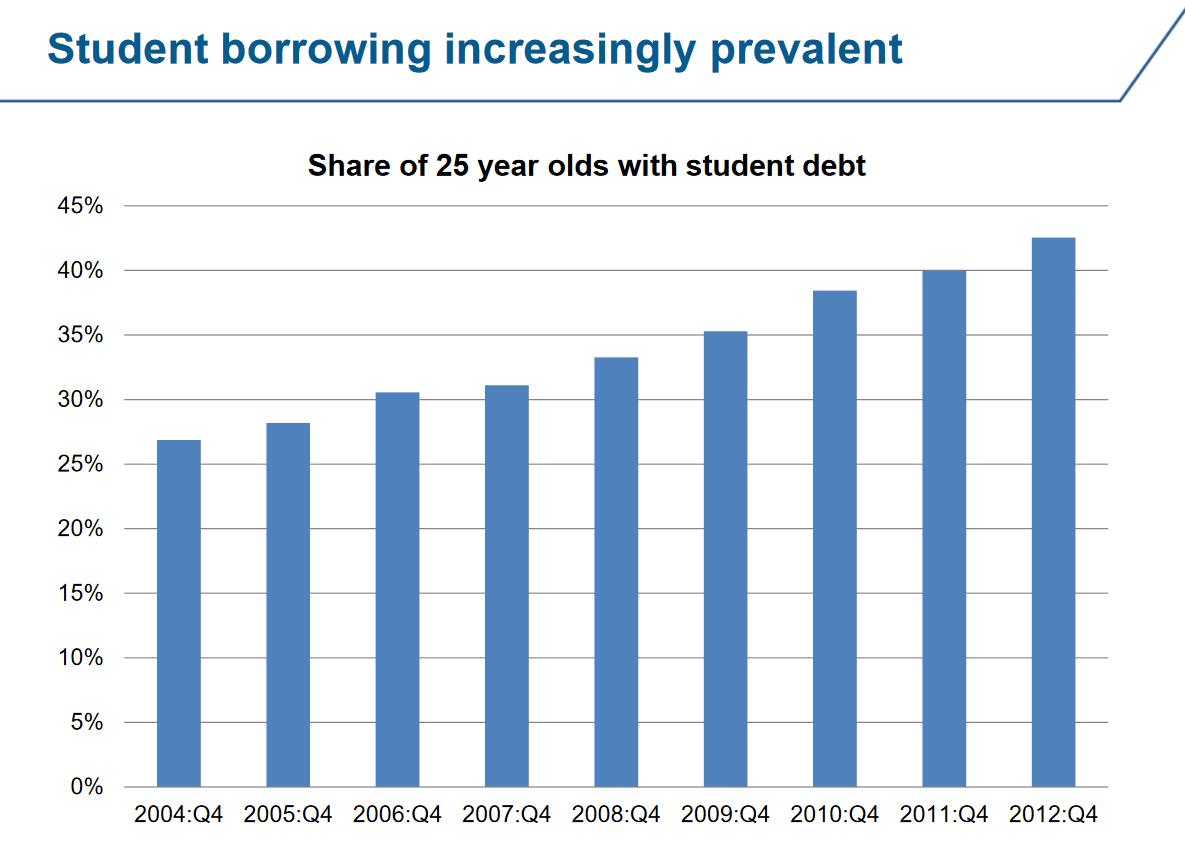 Millennials carrying student debt