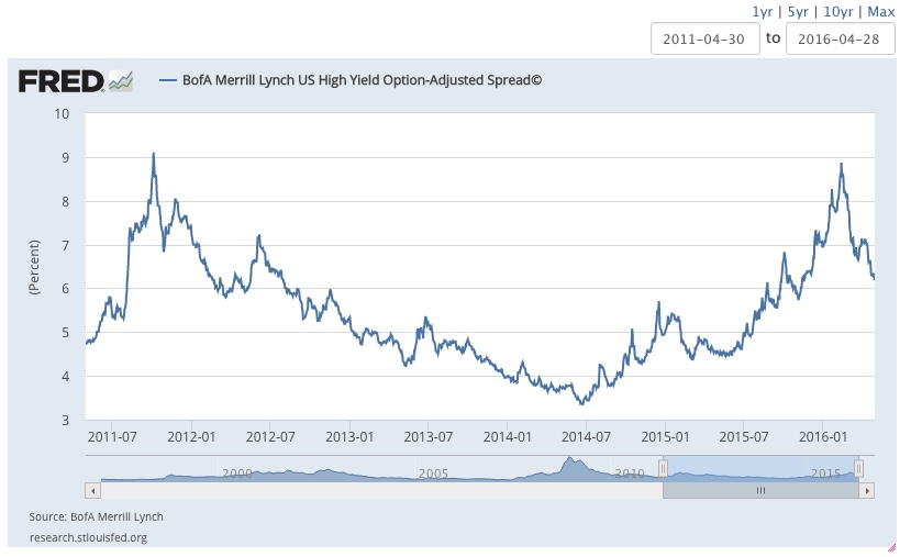 Treasury yields and high-yield corporate bonds
