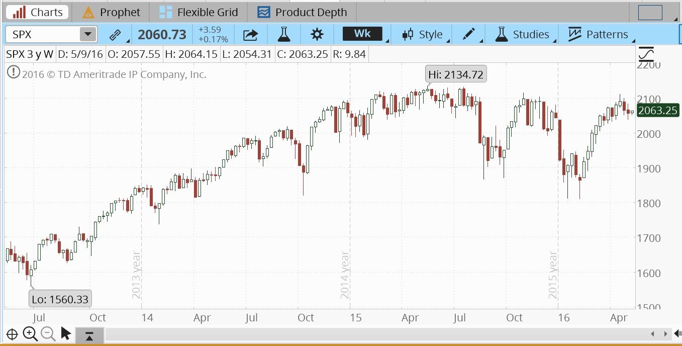 SPX three-year chart