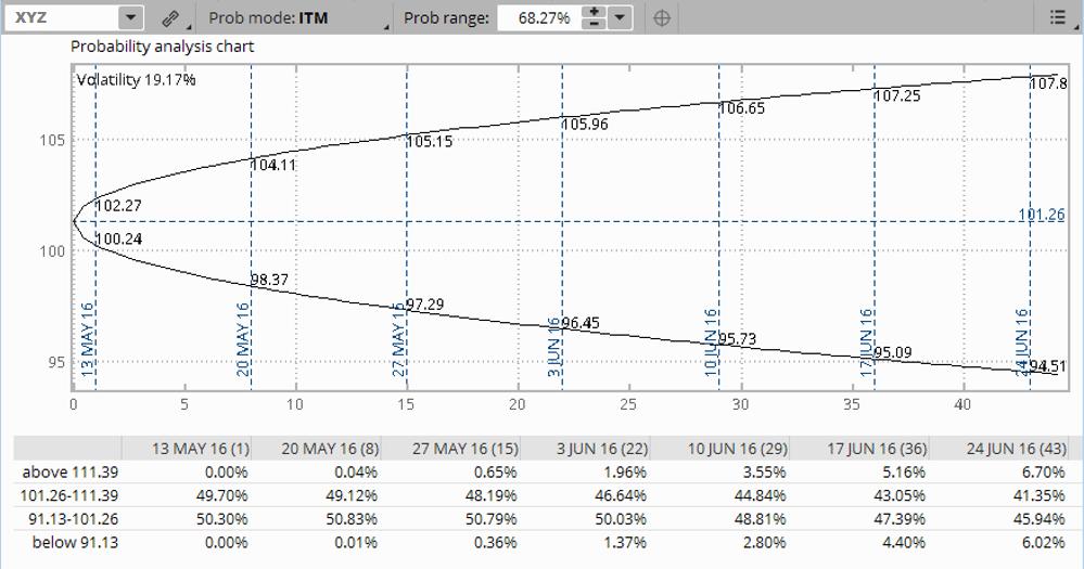 Implied volatility probability analysis