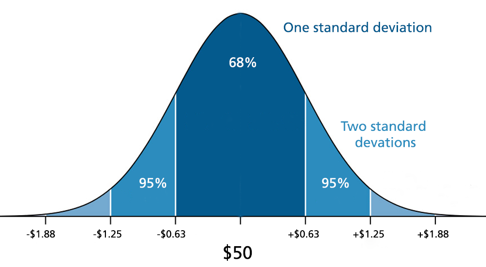 Probability and standard deviation