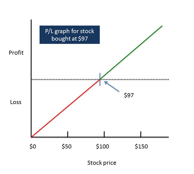 Options profit and loss graph