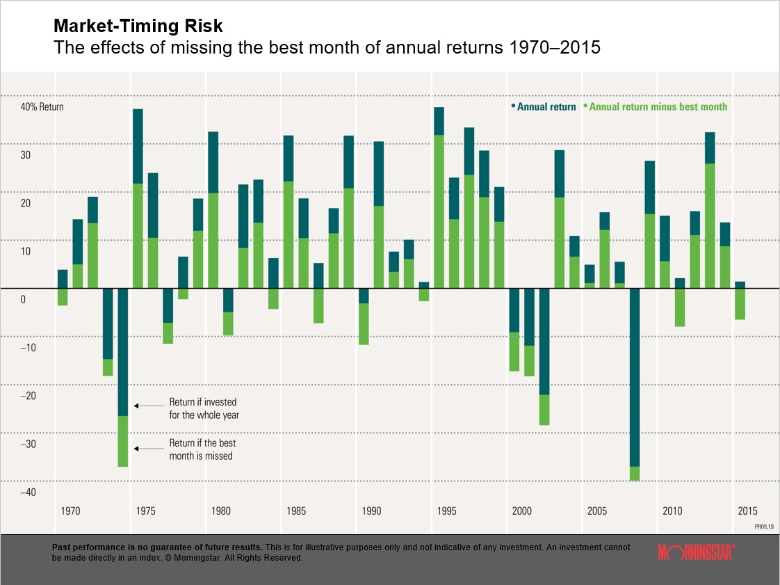 The risk of trying to time the market