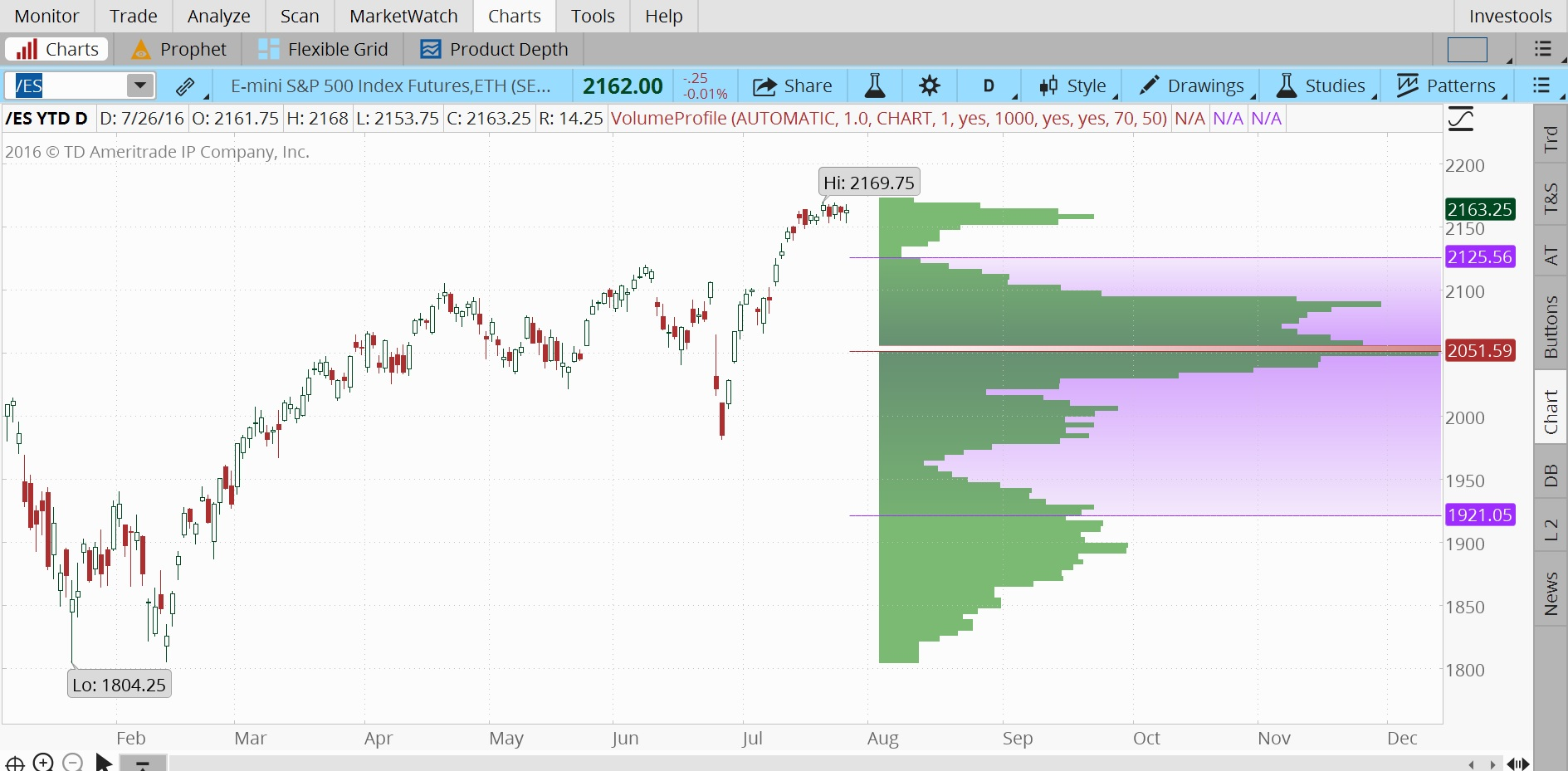 Volume Profile indicator (price by volume)
