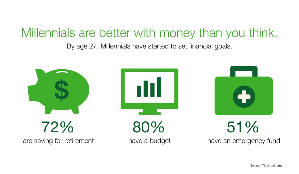 Millennials are better with money than you think.
