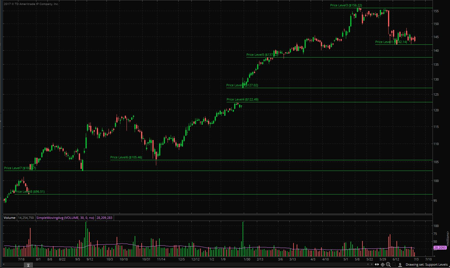 Add Support and Resistance Lines