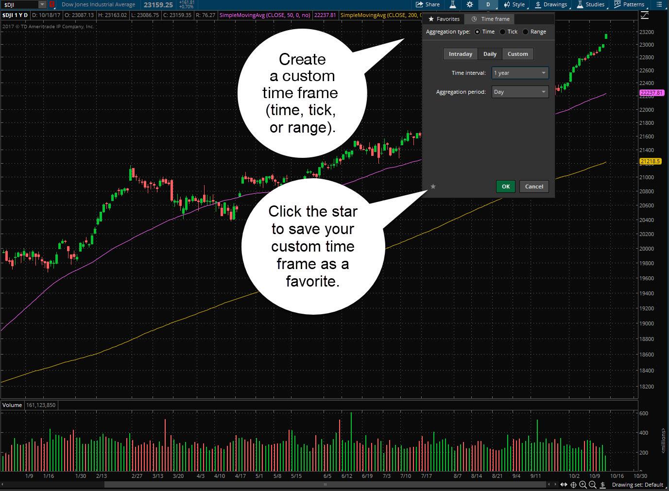 Custom chart time frames