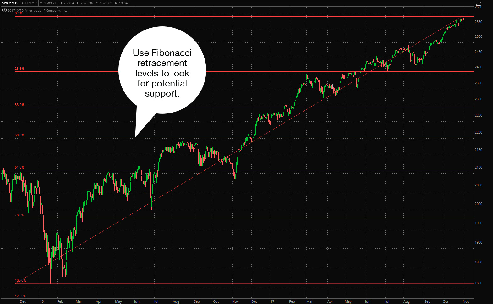 Fibonacci retracements may indicate support and resistance levels