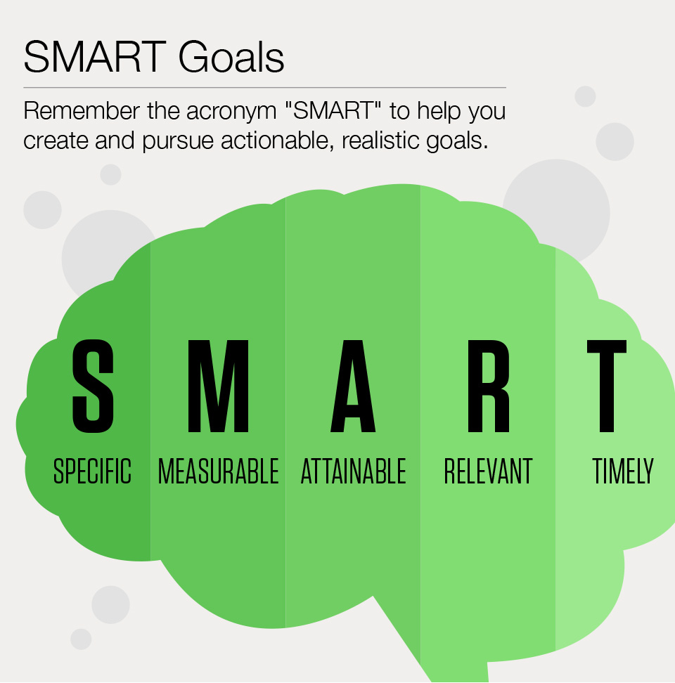 SMART goals for financial planning